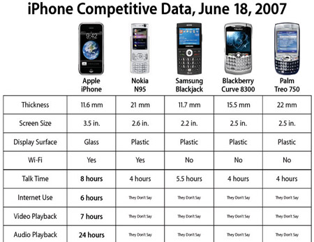 iphone competitive data