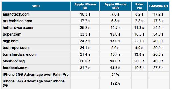 Гонки на выживание: Apple против Palm, Google и Apple