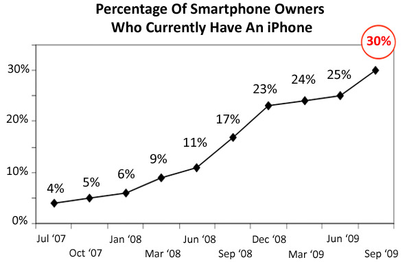 iPhone занял почти треть карманов владельцев смартфонов