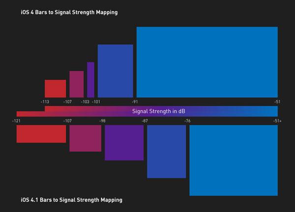iOS 4.0.1/4.1 beta — уровень сигнала