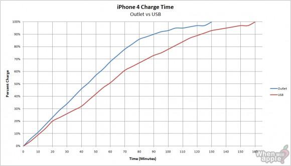 iPhone 4 — USB против розетки: неравный бой