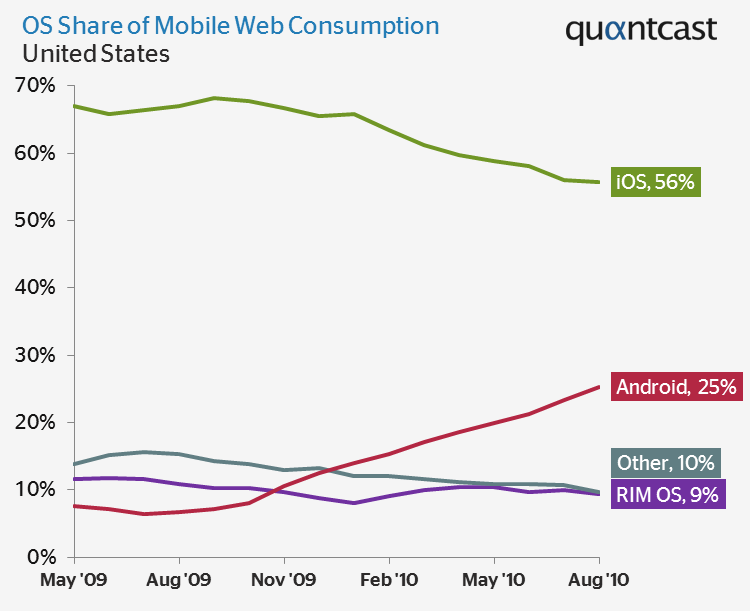 Android догоняет iOS в области интернет-серфинга
