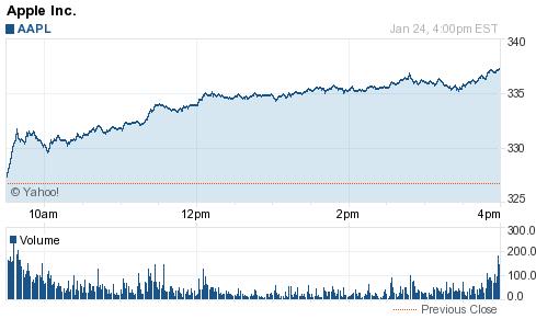 Акции Apple растут и будут расти впредь