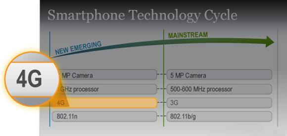 34% владельцев iPhone 4 уверены, что владеют аппаратом 4G