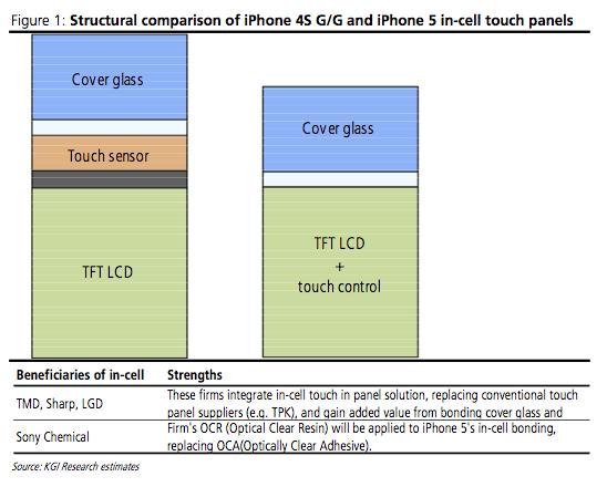 Новая технология для дисплея нового iPhone