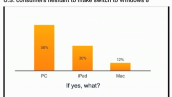 Картинка взята с сайта http://9to5mac.com/2012/11/15/usa-today-survey-42-of-windows-upgraders-plan-on-switching-to-apple/