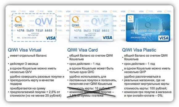 QIWI Visa Card. Без процентов и секретов