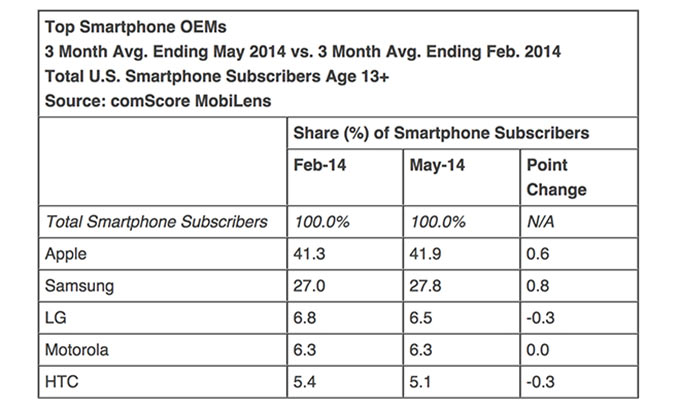 01-2-Comscore-iPhone-May