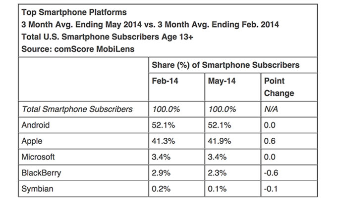 01-3-Comscore-iPhone-May