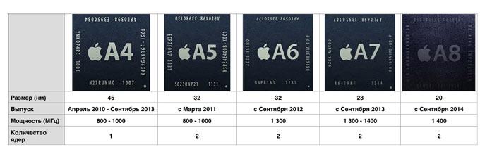 Samsung vs Apple: сражение характеристик в цифрах или борьба за оптимизацию