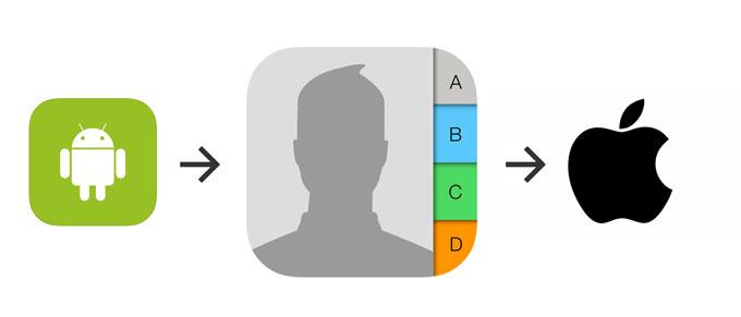 Быстрый перенос контактов с Android на iOS