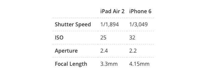 iPadiPhoneEXIF6