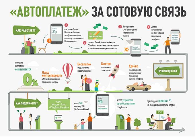 Услуга «Автоплатеж» за сотовую связь (для оплаты мобильного телефона)