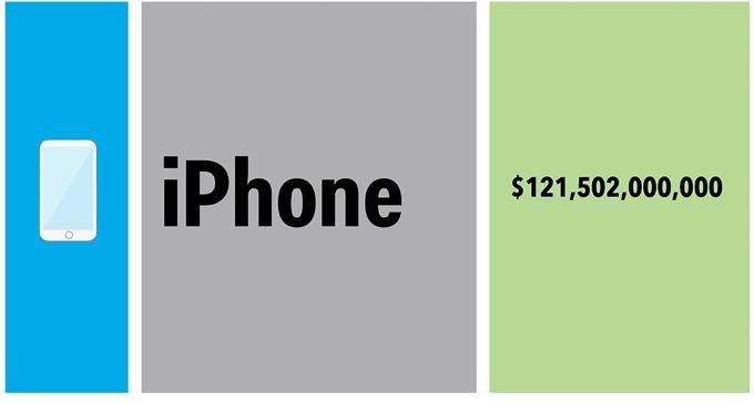Что приносит доход Apple. Инфографика