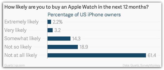 02-Apple-Watch-5-Percent-in-US