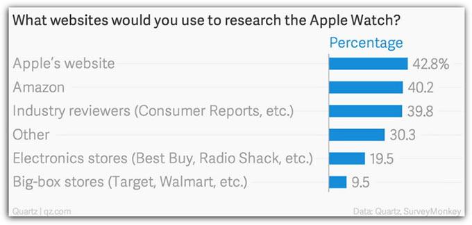 06-Apple-Watch-5-Percent-in-US