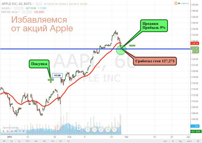 Как я решил торговать на бирже через Tradernet, часть 3