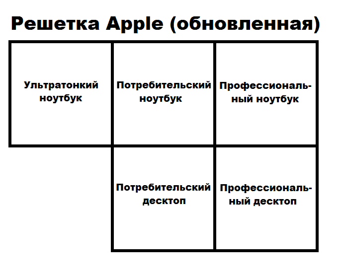 apple_grid_revised