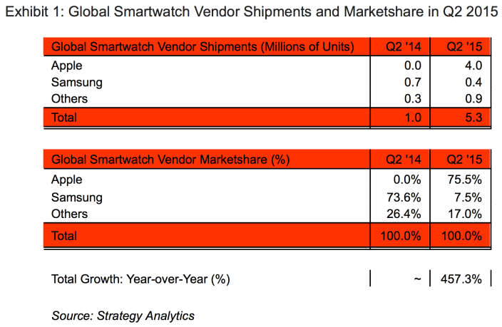 Apple_Watch_Sales_Market