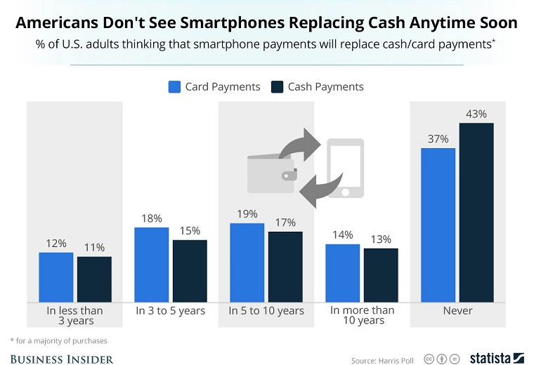 Statista_Apple_Pay