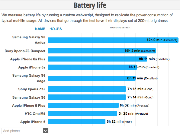 iphone-6s-iphone-6-plus-battery-life
