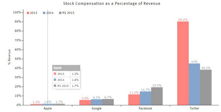 02-2-Apple-Stock-Compensation