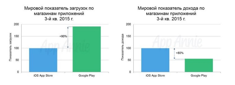 Google_Play_VS_App_Store_3Q_2015_1