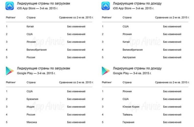 Google_Play_VS_App_Store_3Q_2015_4