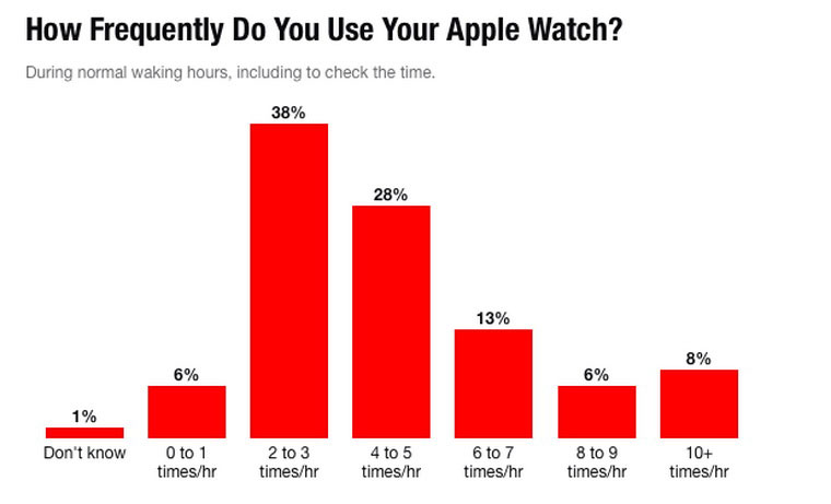 02-2-Apple-Watch-Stats