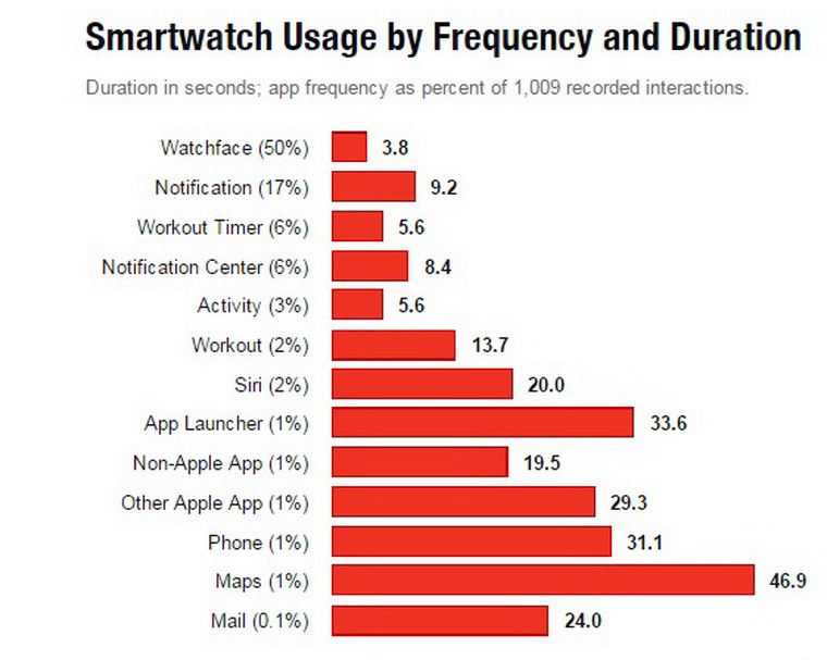 02-3-Apple-Watch-Stats