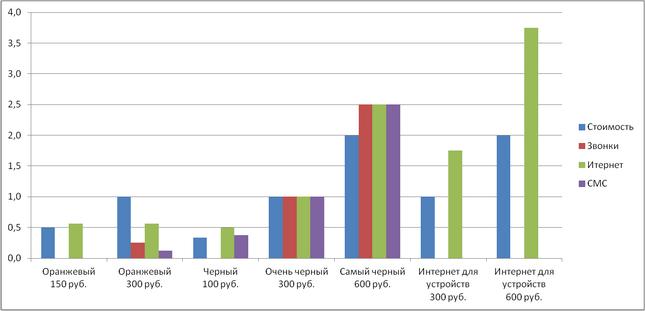 t2test_Graph