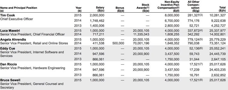Apple 2015 Salaries