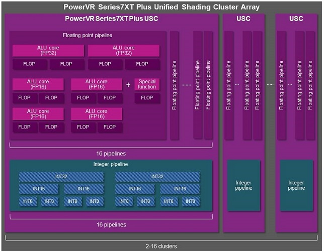 PowerVR 7XT Plus 2