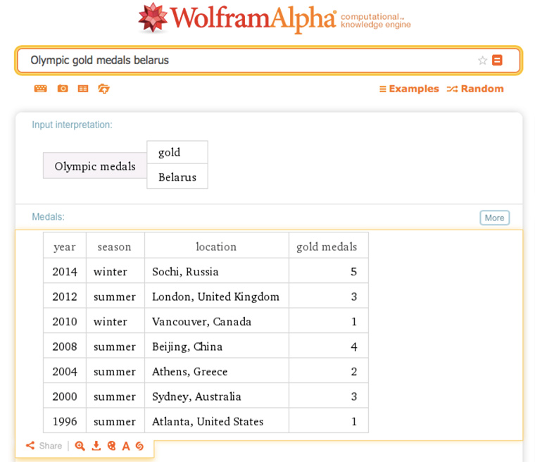 wolfram_olympic_medals