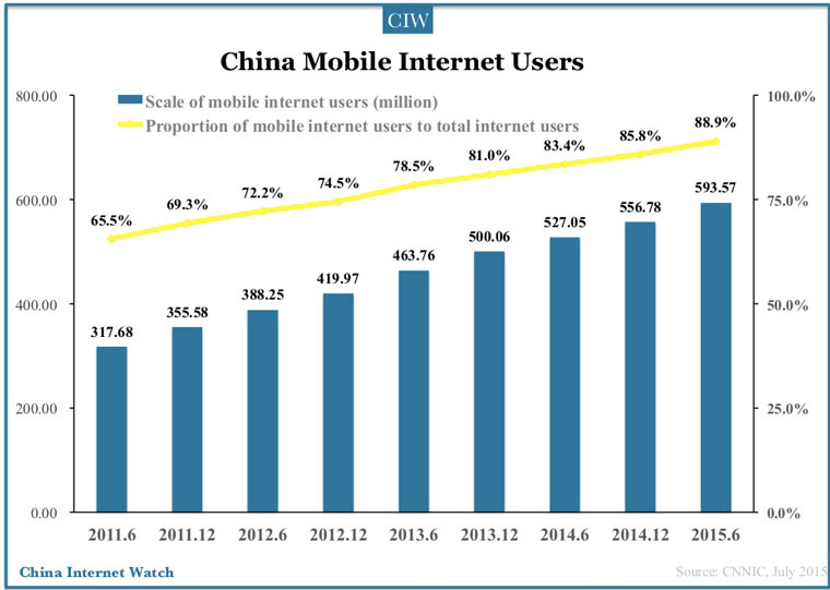 china_mobile_internet_users