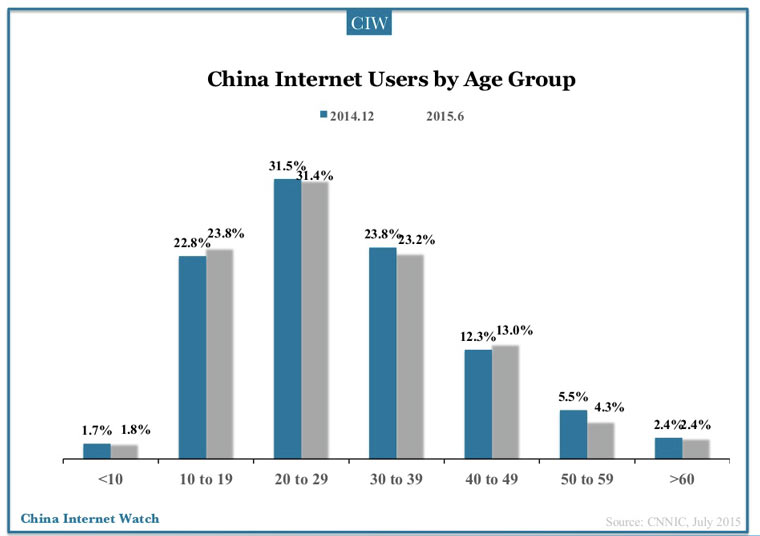 internet_users_age