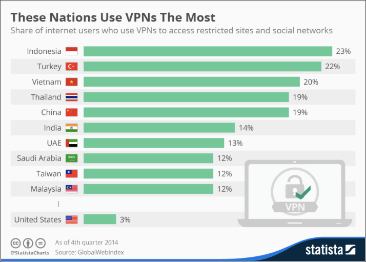 vpn_in_nations