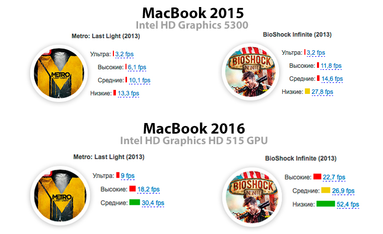 MacBook2016Graphics_1