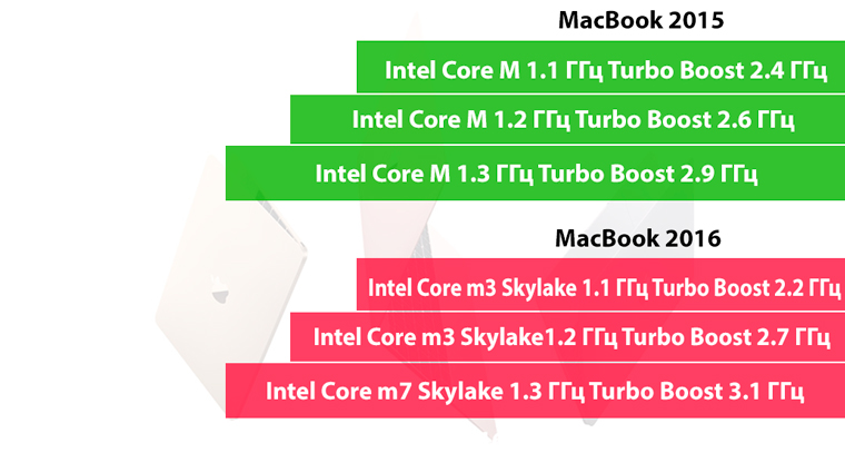 MacBook2016Processor_1