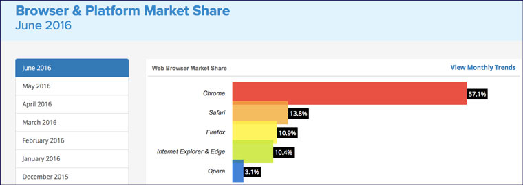browser_market_share