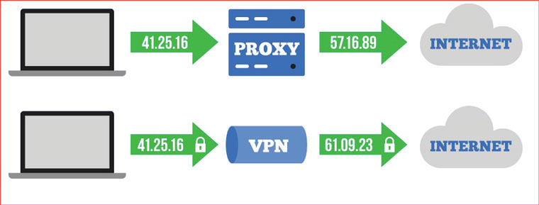 proxy_vs_vpn