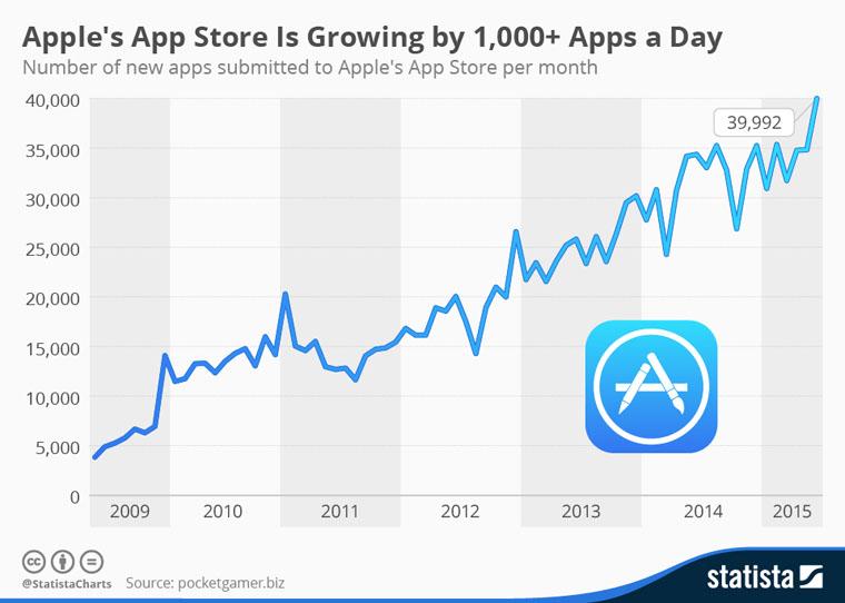 chartoftheday_3530_app_store_growth_n