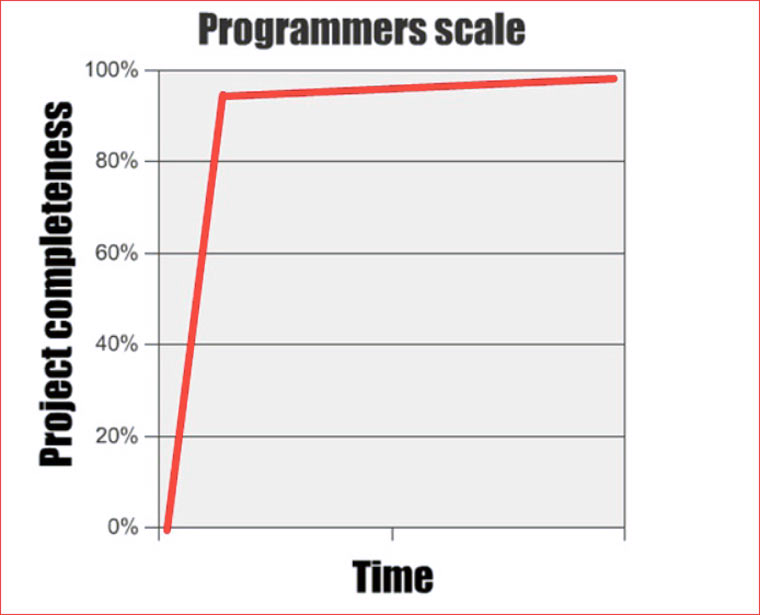 programmers_project_time