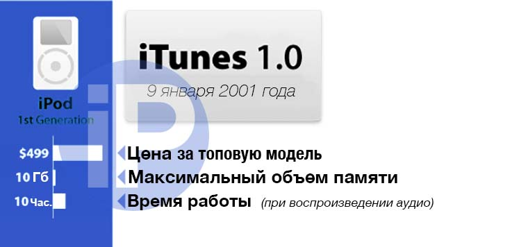 iPod_Evolution_001