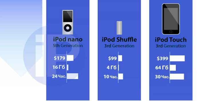 iPod_Evolution_009