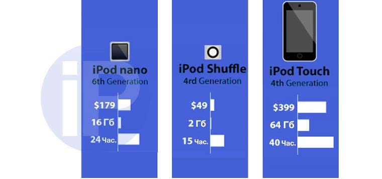 iPod_Evolution_010