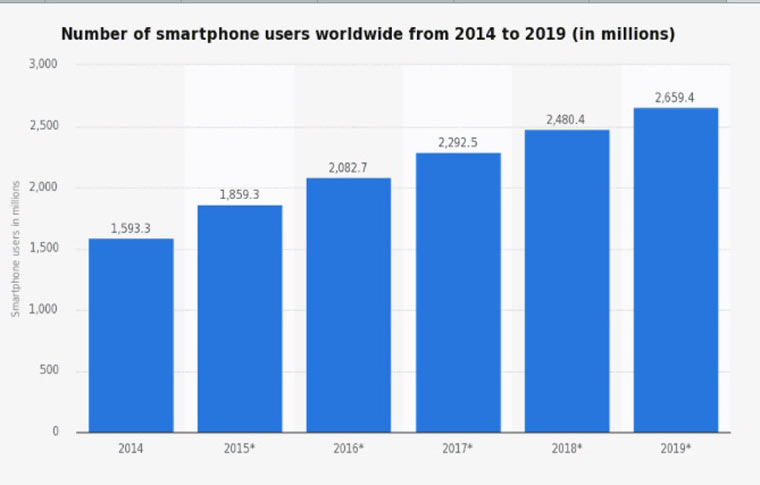 number_of_smartphone