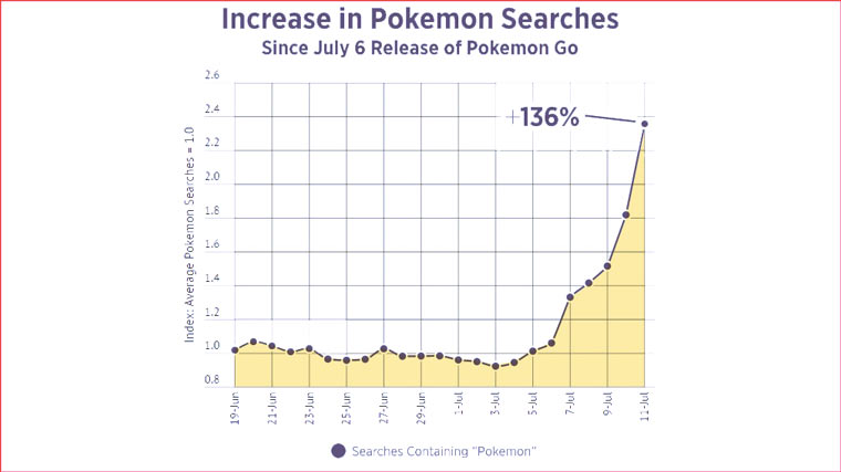 pokemon_searches