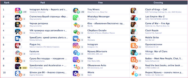 russia_top_apps