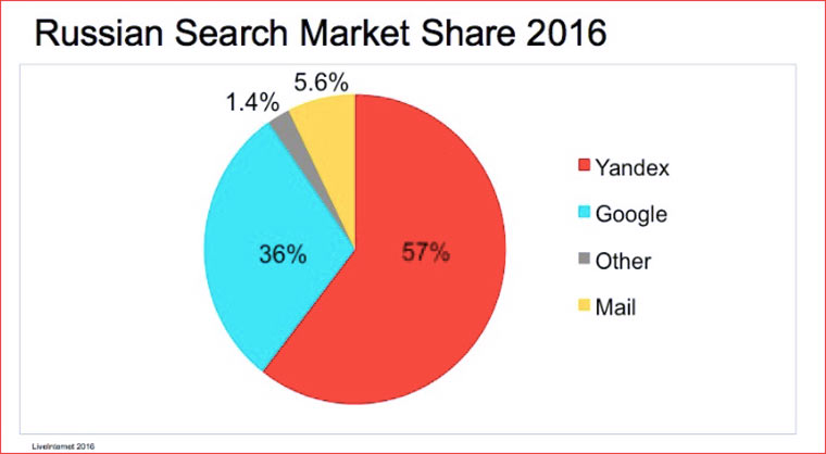 russian_search_marketshare
